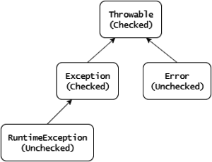 Exception_hierarchy